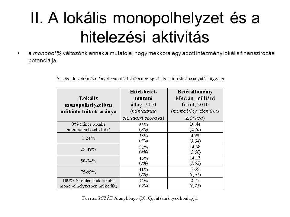 II. A lokális monopolhelyzet és a hitelezési aktivitás •a monopol % változónk annak a mutatója, hogy mekkora egy adott intézmény lokális finanszírozás