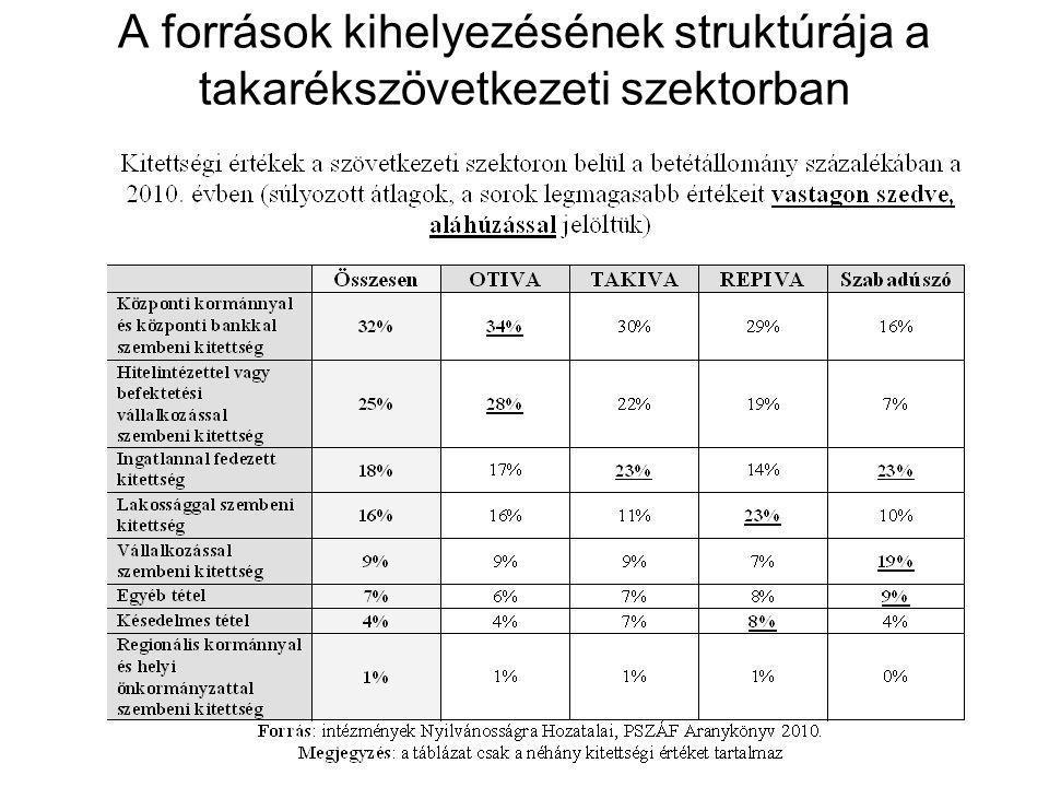 A források kihelyezésének struktúrája a takarékszövetkezeti szektorban