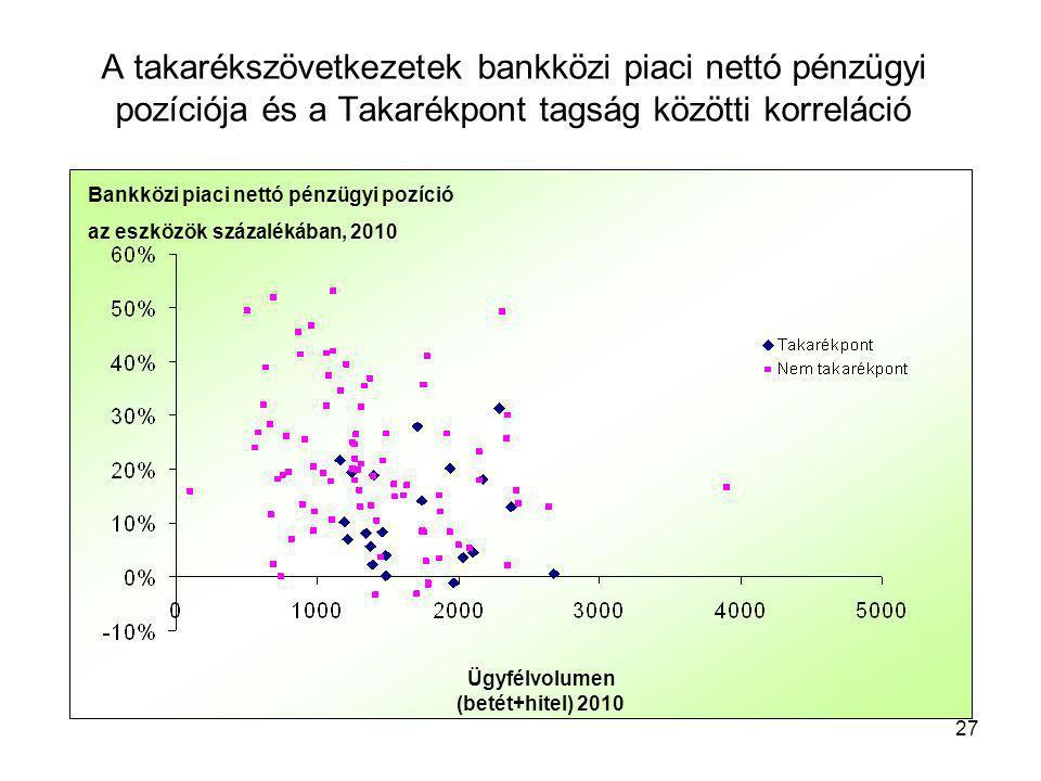 27 A takarékszövetkezetek bankközi piaci nettó pénzügyi pozíciója és a Takarékpont tagság közötti korreláció Ügyfélvolumen (betét+hitel) 2010 Bankközi piaci nettó pénzügyi pozíció az eszközök százalékában, 2010