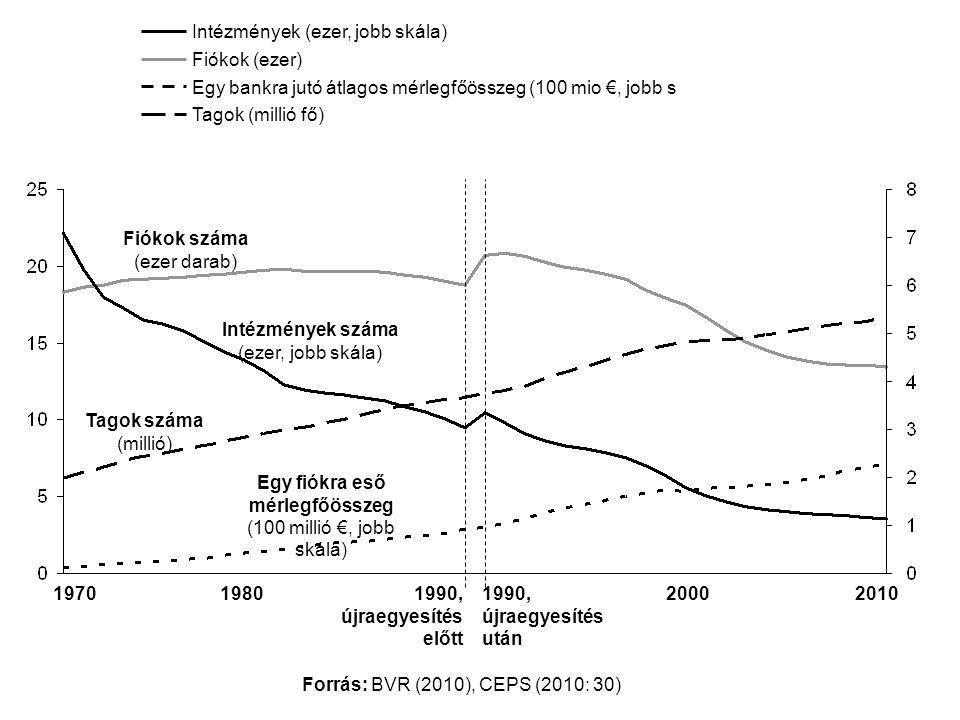 Tagok (millió fő) Fiókok (ezer) Egy bankra jutó átlagos mérlegfőösszeg (100 mio €, jobb s Intézmények (ezer, jobb skála) Fiókok száma (ezer darab) Intézmények száma (ezer, jobb skála) Tagok száma (millió) Egy fiókra eső mérlegfőösszeg (100 millió €, jobb skála) 197020101990, újraegyesítés előtt 1990, újraegyesítés után 19802000 Forrás: BVR (2010), CEPS (2010: 30)