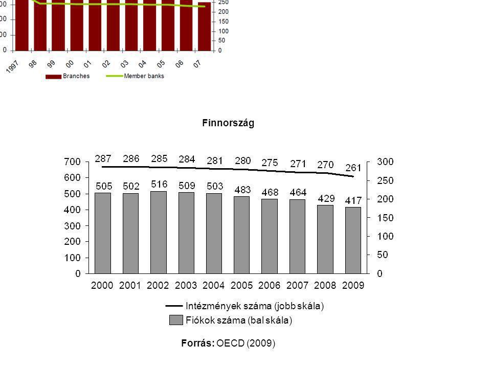 Fiókok száma (bal skála) Intézmények száma (jobb skála) 2009200820032004200520062007200220012000 Forrás: OECD (2009) Finnország