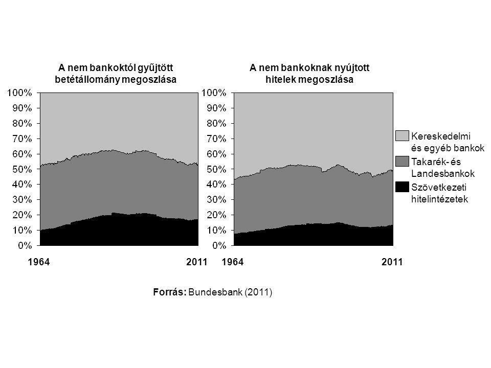 19642011 Kereskedelmi és egyéb bankok Takarék- és Landesbankok Szövetkezeti hitelintézetek 19642011 Forrás: Bundesbank (2011) A nem bankoktól gyűjtött