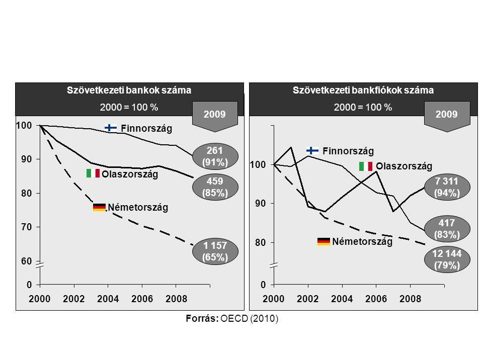 Szövetkezeti bankok száma 2000 = 100 % 20062008200020022004 100 90 80 70 60 0 2009 261 (91%) 459 (85%) 1 157 (65%) Forrás: OECD (2010) Németország Olaszország Finnország Szövetkezeti bankfiókok száma 2000 = 100 % 20002002200420062008 0 80 90 100 2009 417 (83%) 7 311 (94%) 12 144 (79%) Finnország Olaszország Németország