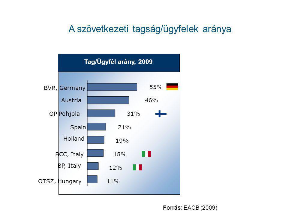 A szövetkezeti tagság/ügyfelek aránya Tag/Ügyfél arány, 2009 55% BVR, Germany 46%Austria 31% OTSZ, Hungary11% BP, Italy 12% BCC, Italy18% 19% Spain Ho