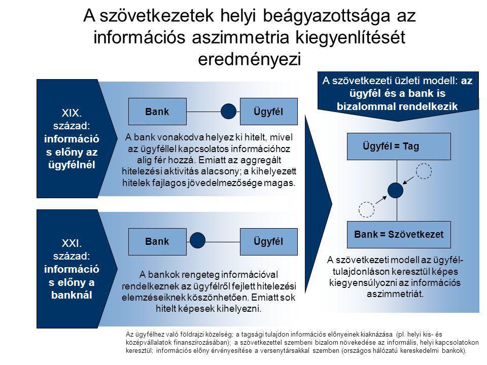 BankÜgyfél XIX. század: információ s előny az ügyfélnél XXI. század: információ s előny a banknál Az ügyfélhez való földrajzi közelség; a tagsági tula