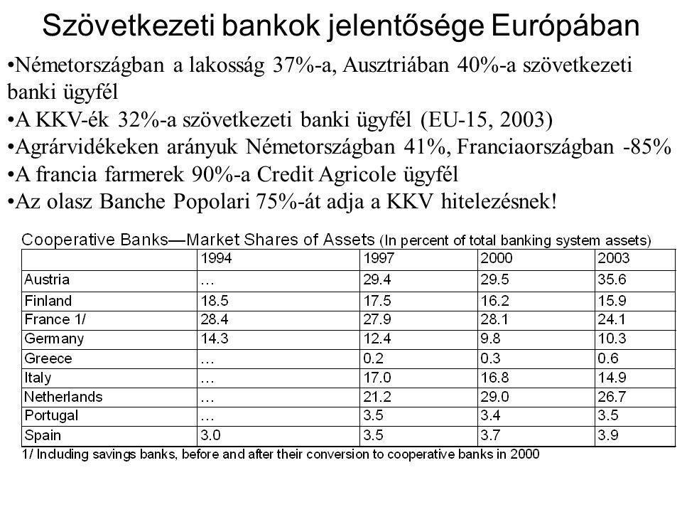Szövetkezeti bankok jelentősége Európában •Németországban a lakosság 37%-a, Ausztriában 40%-a szövetkezeti banki ügyfél •A KKV-ék 32%-a szövetkezeti banki ügyfél (EU-15, 2003) •Agrárvidékeken arányuk Németországban 41%, Franciaországban -85% •A francia farmerek 90%-a Credit Agricole ügyfél •Az olasz Banche Popolari 75%-át adja a KKV hitelezésnek!