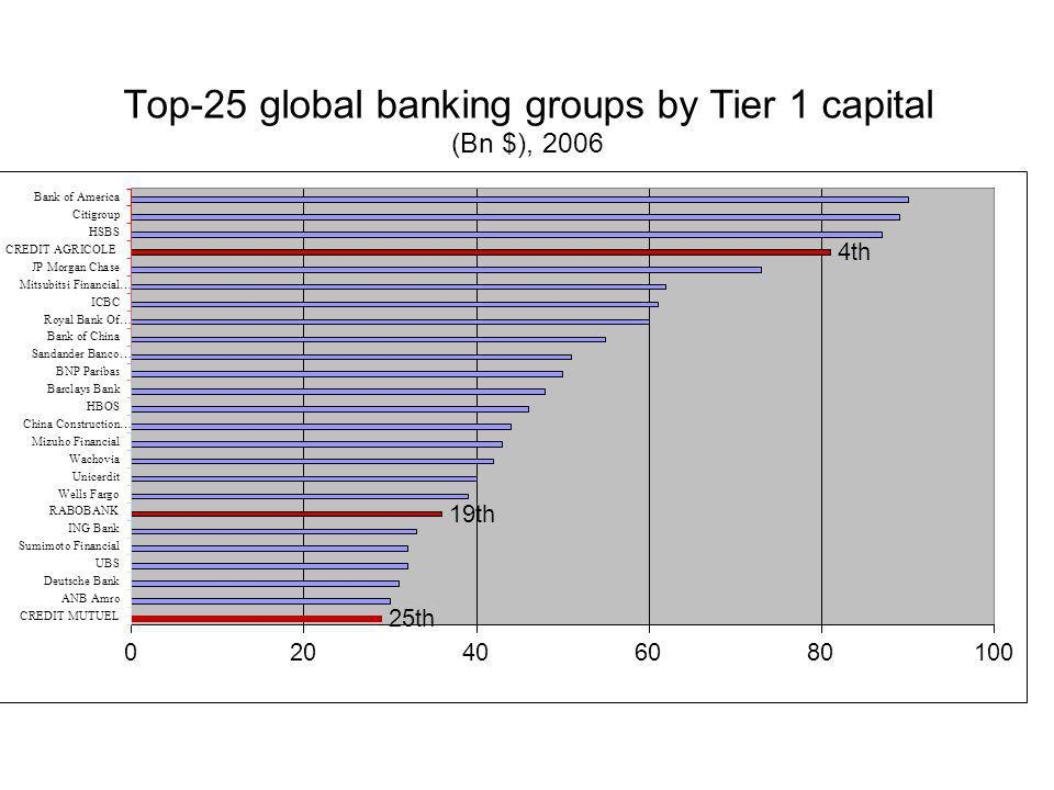 Top-25 global banking groups by Tier 1 capital (Bn $), 2006