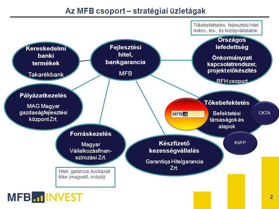 2 Fejlesztési hitel, bankgarancia MFB Országos lefedettség Önkormányzati kapcsolatrendszer, projekt előkészítés RFH csoport Tőkebefektetés Befektetési