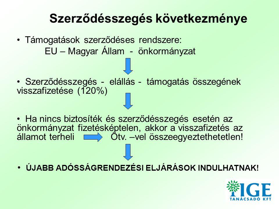 Szerződésszegés következménye • Támogatások szerződéses rendszere: EU – Magyar Állam - önkormányzat • ÚJABB ADÓSSÁGRENDEZÉSI ELJÁRÁSOK INDULHATNAK.