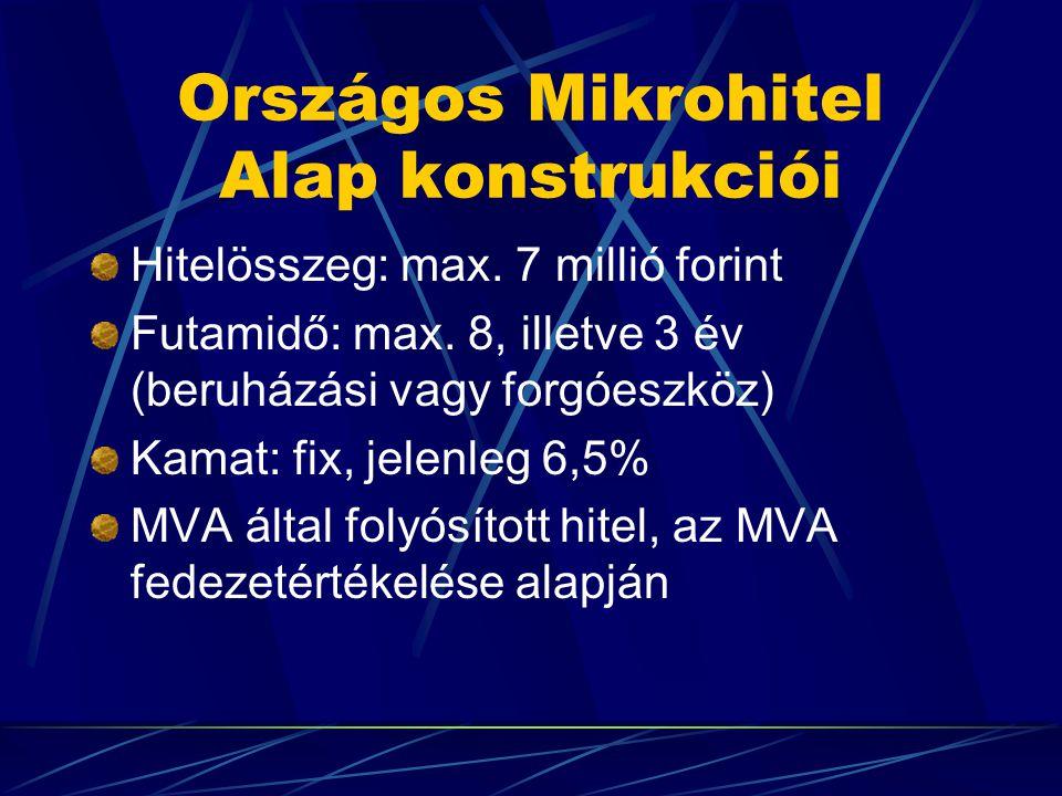 Országos Mikrohitel Alap konstrukciói Hitelösszeg: max.
