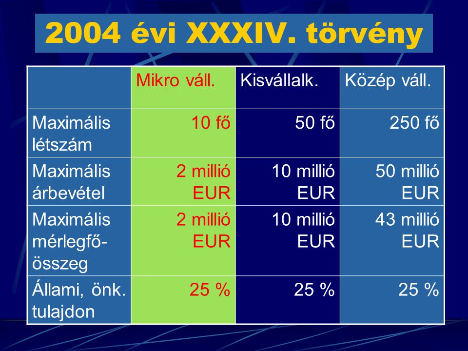 2004 évi XXXIV. törvény Mikro váll.Kisvállalk.Közép váll.