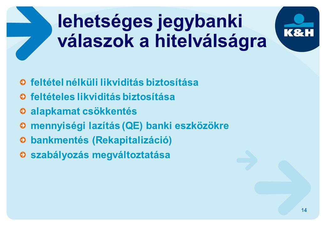 feltétel nélküli likviditás biztosítása feltételes likviditás biztosítása alapkamat csökkentés mennyiségi lazítás (QE) banki eszközökre bankmentés (Rekapitalizáció) szabályozás megváltoztatása lehetséges jegybanki válaszok a hitelválságra 14