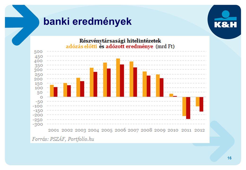 16 banki eredmények