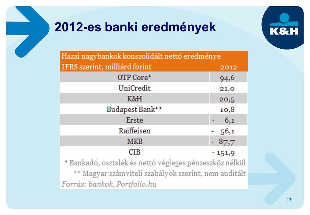 17 2012-es banki eredmények