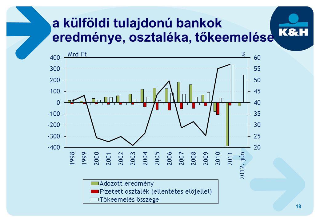 18 a külföldi tulajdonú bankok eredménye, osztaléka, tőkeemelése