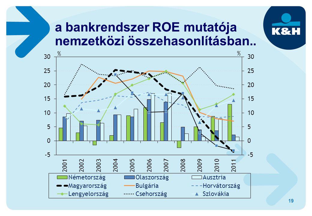 19 a bankrendszer ROE mutatója nemzetközi összehasonlításban..
