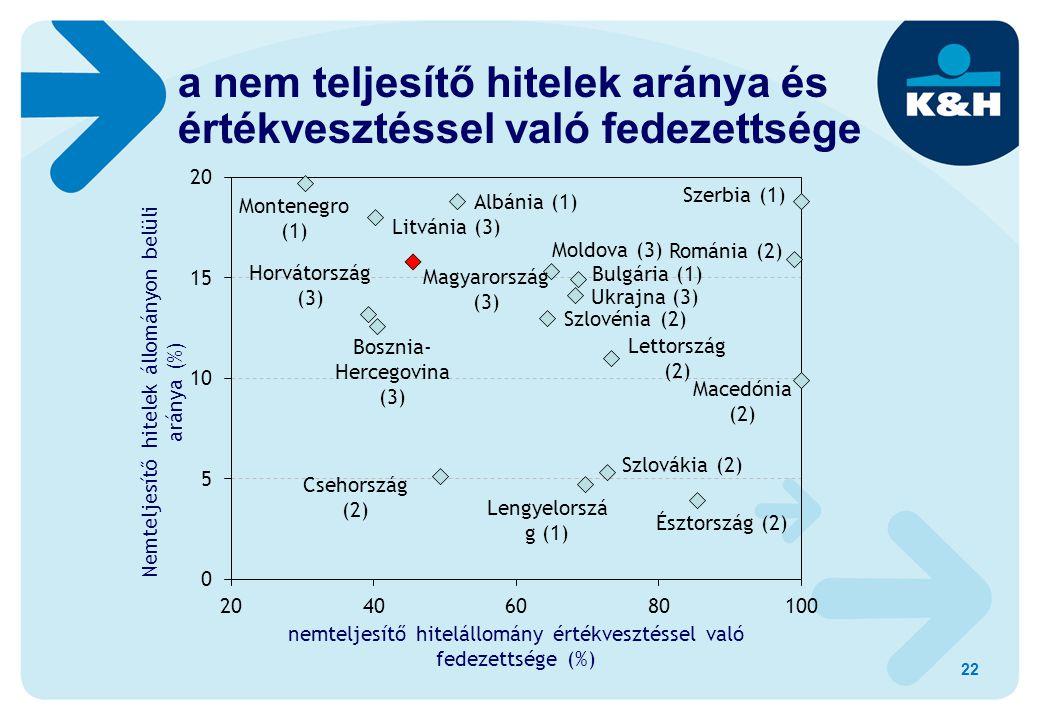 22 a nem teljesítő hitelek aránya és értékvesztéssel való fedezettsége