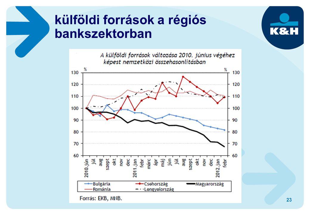 23 külföldi források a régiós bankszektorban