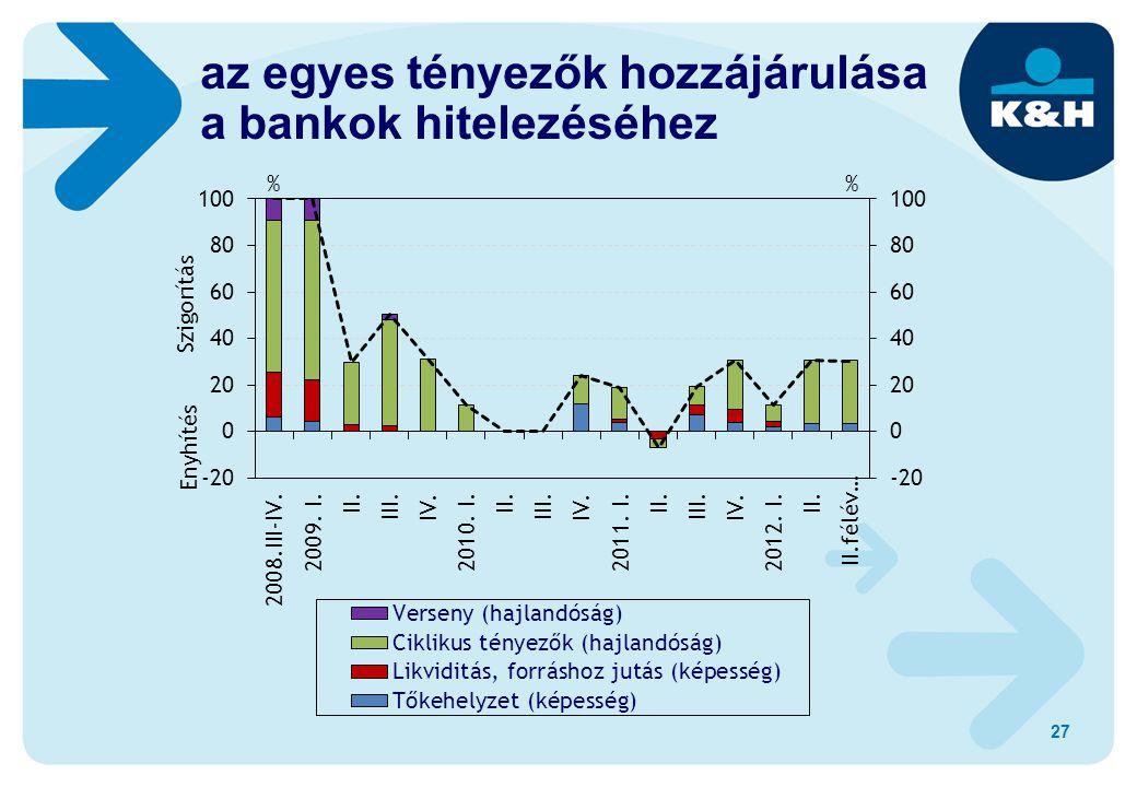 27 az egyes tényezők hozzájárulása a bankok hitelezéséhez
