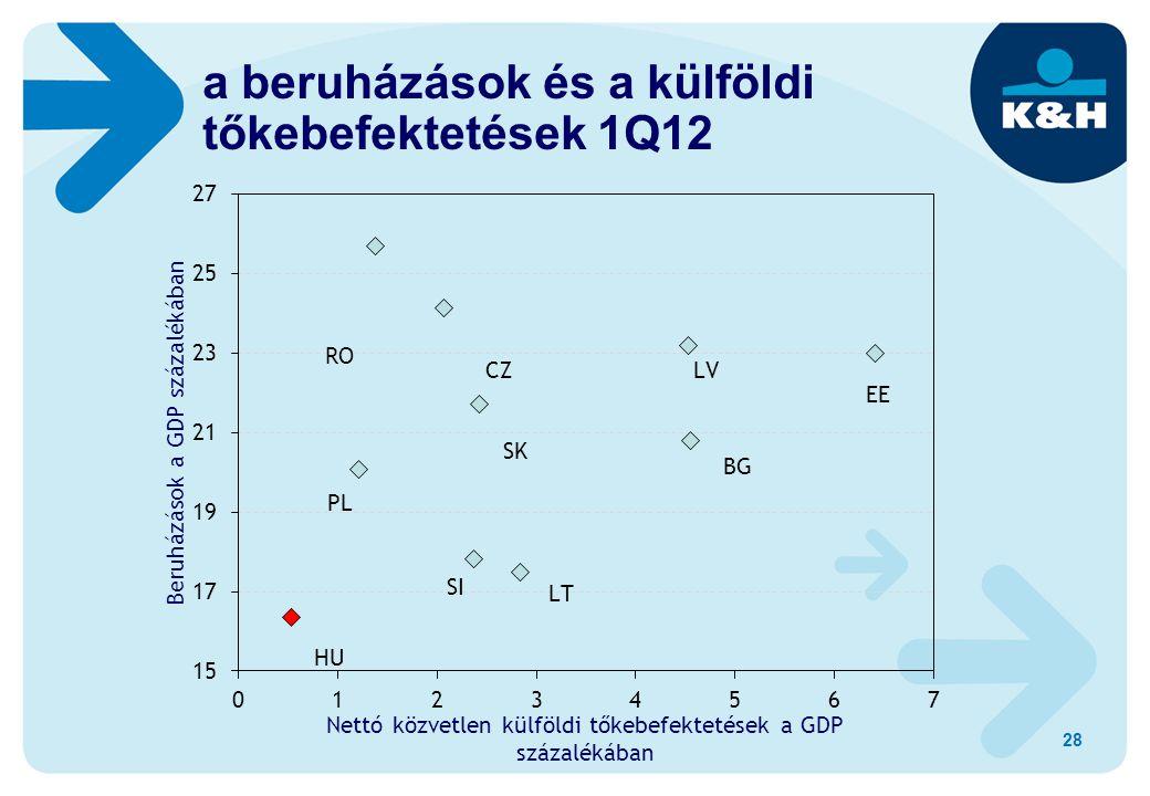 28 a beruházások és a külföldi tőkebefektetések 1Q12
