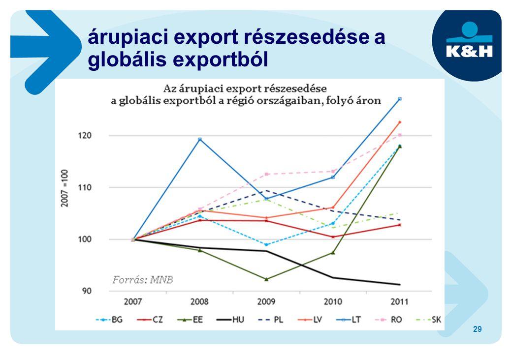 29 árupiaci export részesedése a globális exportból