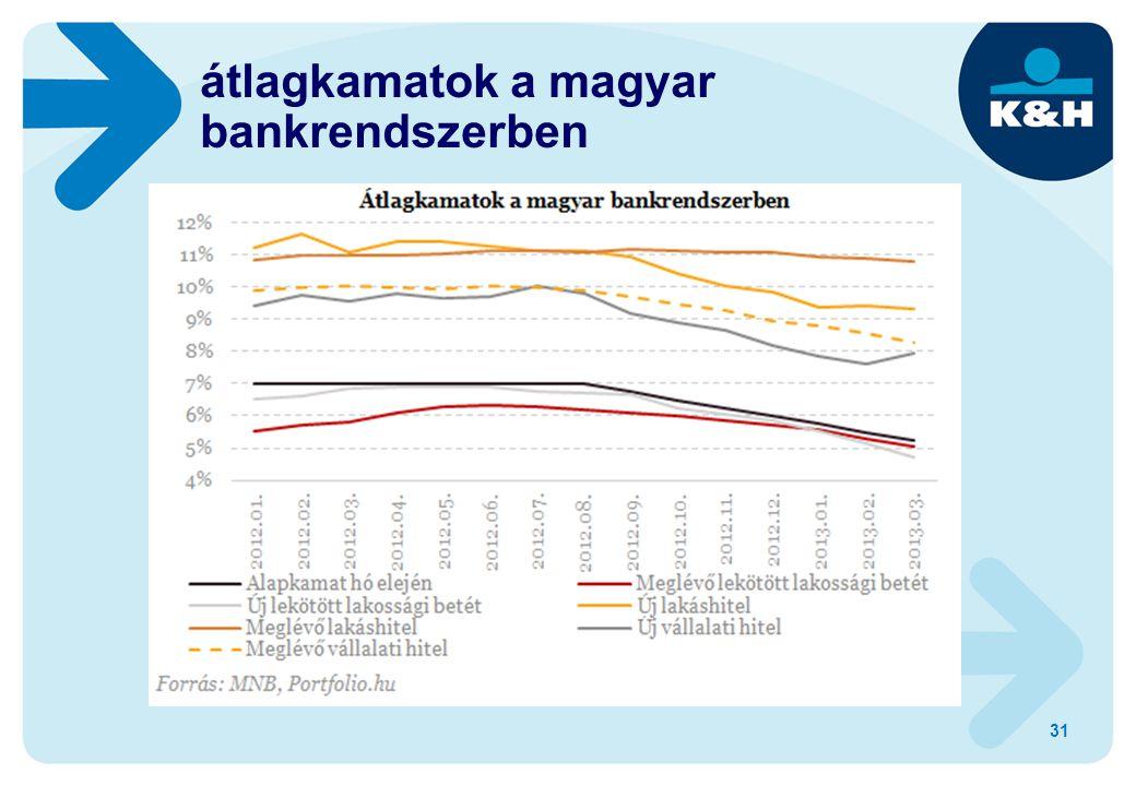 átlagkamatok a magyar bankrendszerben 31