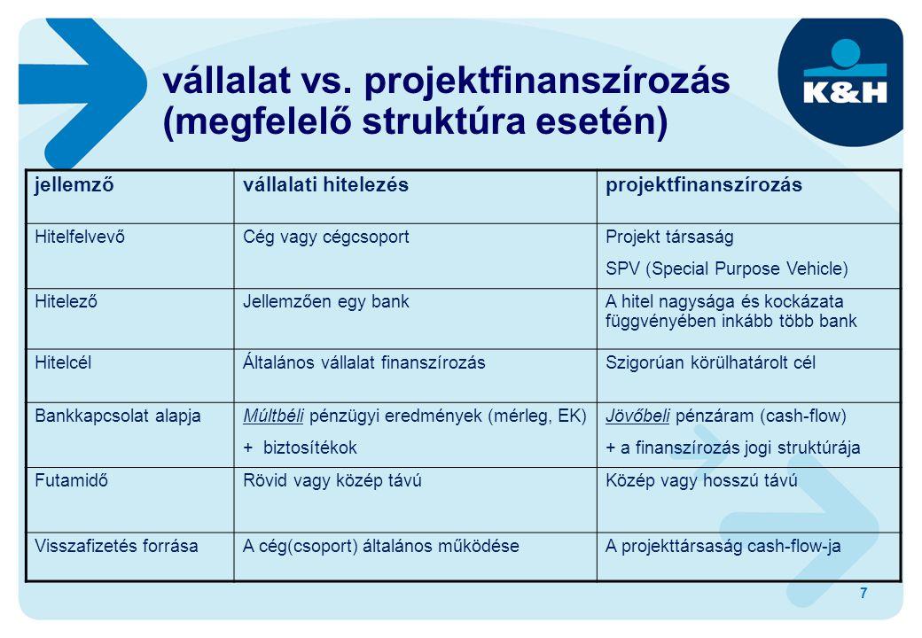 vállalat vs. projektfinanszírozás (megfelelő struktúra esetén) 7 jellemzővállalati hitelezésprojektfinanszírozás HitelfelvevőCég vagy cégcsoportProjek