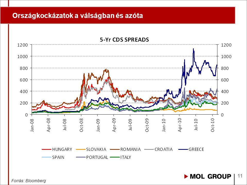 11 Országkockázatok a válságban és azóta Forrás: Bloomberg