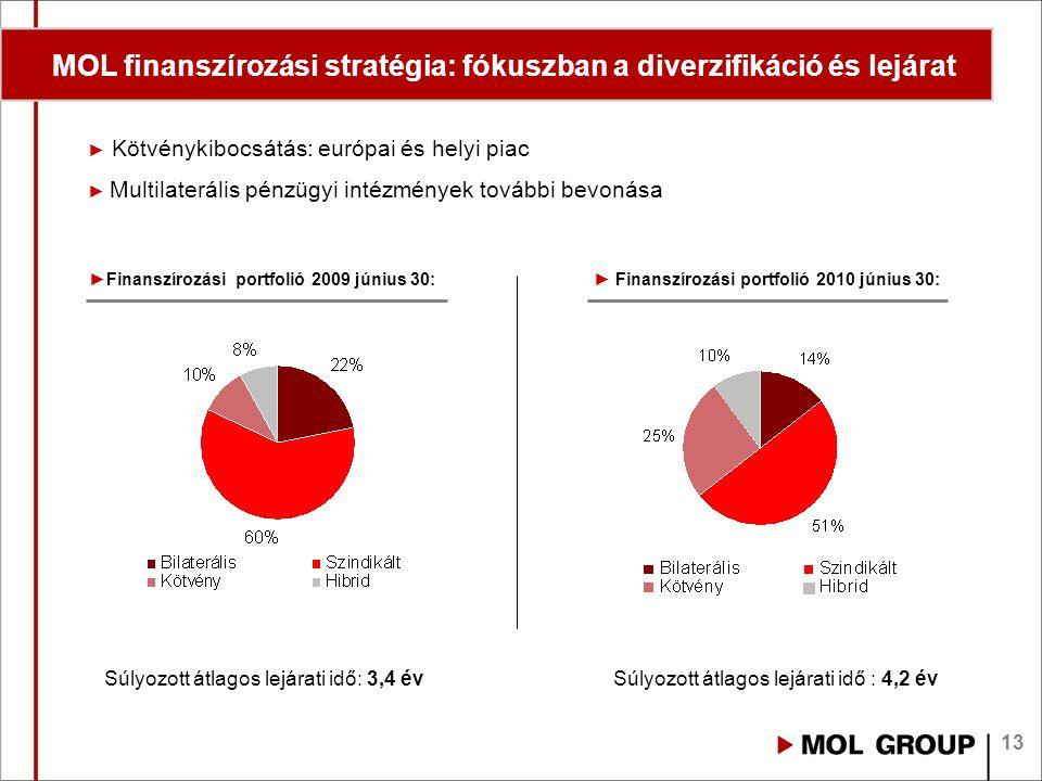 13 MOL finanszírozási stratégia: fókuszban a diverzifikáció és lejárat * ►Finanszírozási portfolió 2009 június 30: Súlyozott átlagos lejárati idő: 3,4 évSúlyozott átlagos lejárati idő : 4,2 év ► Kötvénykibocsátás: európai és helyi piac ► Multilaterális pénzügyi intézmények további bevonása ► Finanszírozási portfolió 2010 június 30: