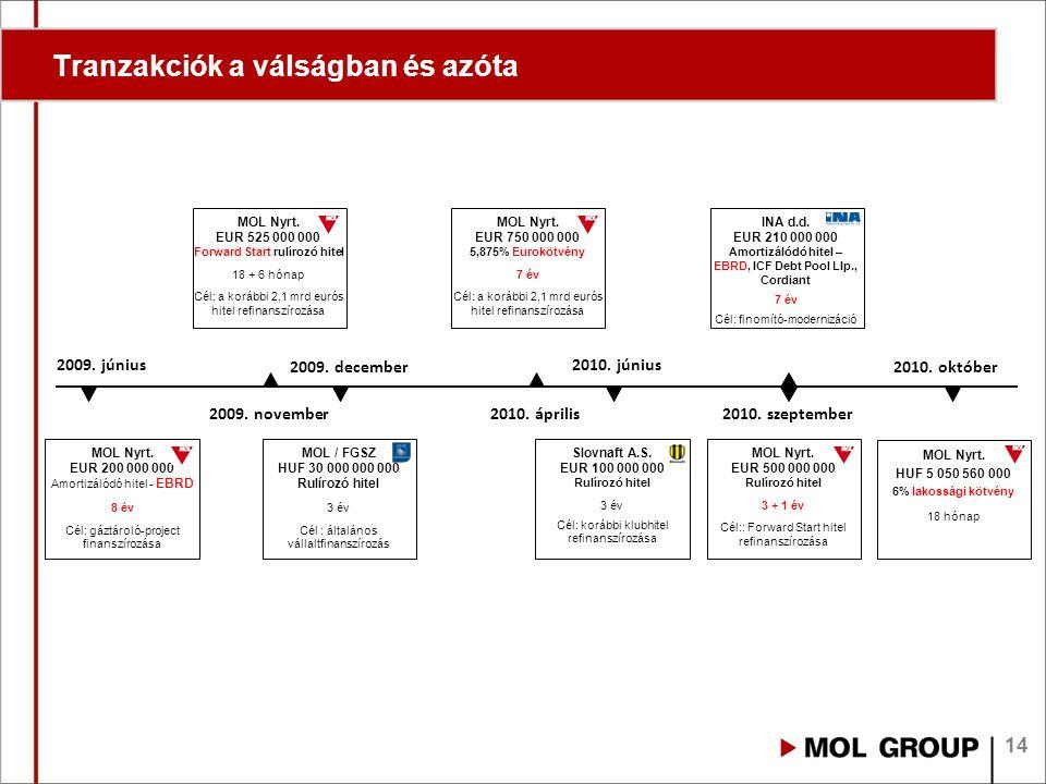 14 Tranzakciók a válságban és azóta MOL Nyrt. EUR 525 000 000 Forward Start rulírozó hitel 18 + 6 hónap Cél: a korábbi 2,1 mrd eurós hitel refinanszír