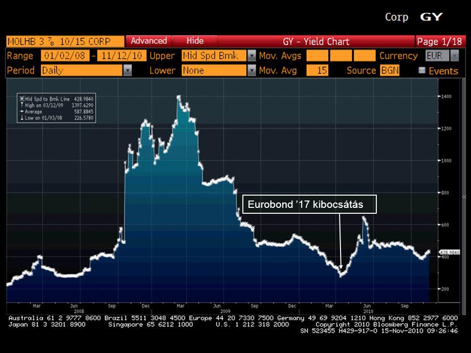 15 Eurobond '17 kibocsátás
