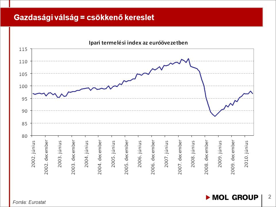 2 Gazdasági válság = csökkenő kereslet Forrás: Eurostat