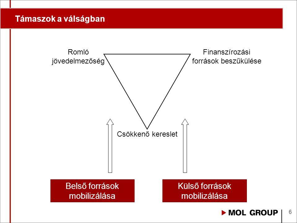 6 Támaszok a válságban Csökkenő kereslet Romló jövedelmezőség Finanszírozási források beszűkülése Belső források mobilizálása Külső források mobilizál