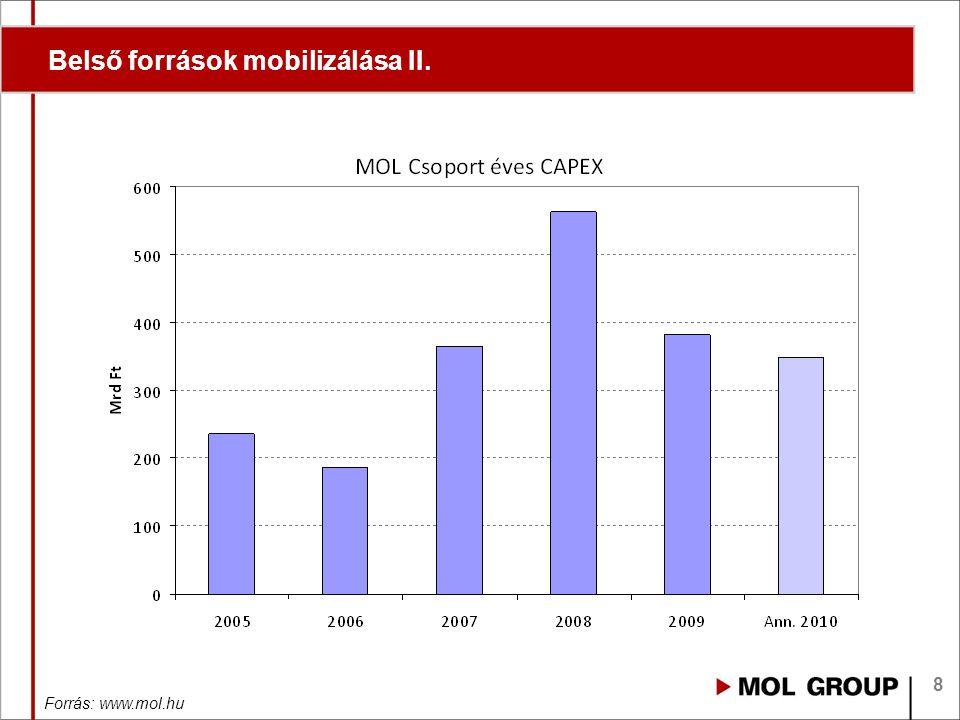 8 Belső források mobilizálása II. Forrás: www.mol.hu