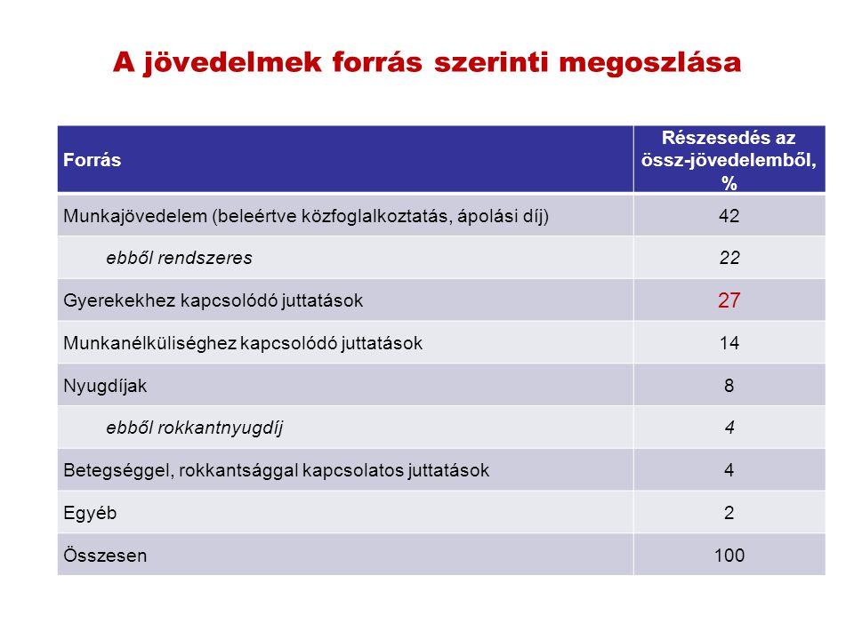 A jövedelmek forrás szerinti megoszlása Forrás Részesedés az össz-jövedelemből, % Munkajövedelem (beleértve közfoglalkoztatás, ápolási díj)42 ebből re