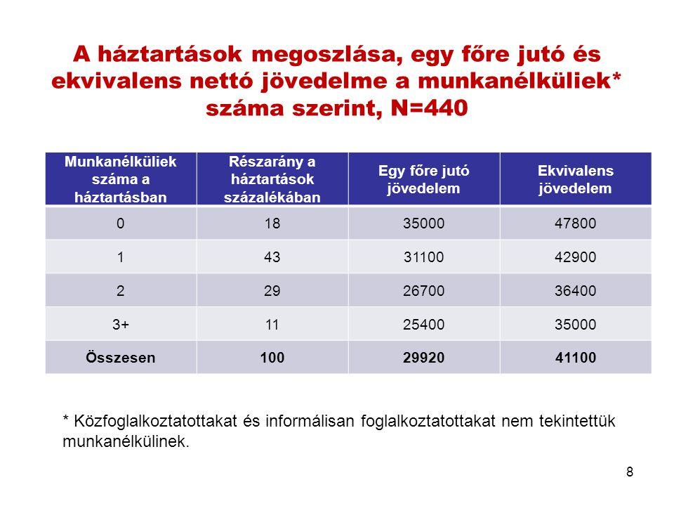 A háztartások megoszlása, egy főre jutó és ekvivalens nettó jövedelme a munkanélküliek* száma szerint, N=440 Munkanélküliek száma a háztartásban Résza