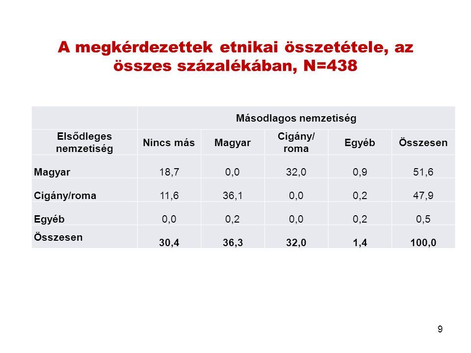 A megkérdezettek etnikai összetétele, az összes százalékában, N=438 Másodlagos nemzetiség Elsődleges nemzetiség Nincs másMagyar Cigány/ roma EgyébÖssz