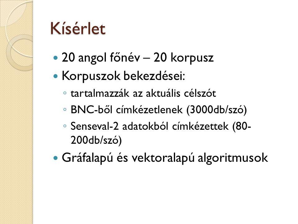 Kísérlet  20 angol főnév – 20 korpusz  Korpuszok bekezdései: ◦ tartalmazzák az aktuális célszót ◦ BNC-ből címkézetlenek (3000db/szó) ◦ Senseval-2 adatokból címkézettek (80- 200db/szó)  Gráfalapú és vektoralapú algoritmusok