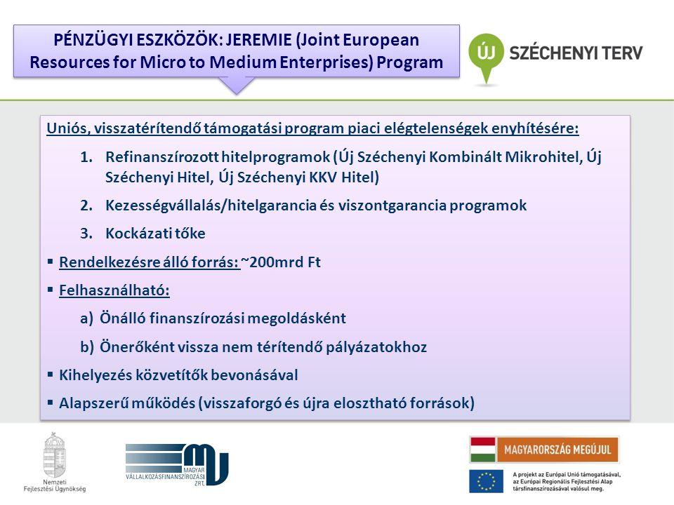 Uniós, visszatérítendő támogatási program piaci elégtelenségek enyhítésére: 1.Refinanszírozott hitelprogramok (Új Széchenyi Kombinált Mikrohitel, Új Széchenyi Hitel, Új Széchenyi KKV Hitel) 2.Kezességvállalás/hitelgarancia és viszontgarancia programok 3.Kockázati tőke  Rendelkezésre álló forrás: ~200mrd Ft  Felhasználható: a)Önálló finanszírozási megoldásként b)Önerőként vissza nem térítendő pályázatokhoz  Kihelyezés közvetítők bevonásával  Alapszerű működés (visszaforgó és újra elosztható források) Uniós, visszatérítendő támogatási program piaci elégtelenségek enyhítésére: 1.Refinanszírozott hitelprogramok (Új Széchenyi Kombinált Mikrohitel, Új Széchenyi Hitel, Új Széchenyi KKV Hitel) 2.Kezességvállalás/hitelgarancia és viszontgarancia programok 3.Kockázati tőke  Rendelkezésre álló forrás: ~200mrd Ft  Felhasználható: a)Önálló finanszírozási megoldásként b)Önerőként vissza nem térítendő pályázatokhoz  Kihelyezés közvetítők bevonásával  Alapszerű működés (visszaforgó és újra elosztható források) PÉNZÜGYI ESZKÖZÖK: JEREMIE (Joint European Resources for Micro to Medium Enterprises) Program