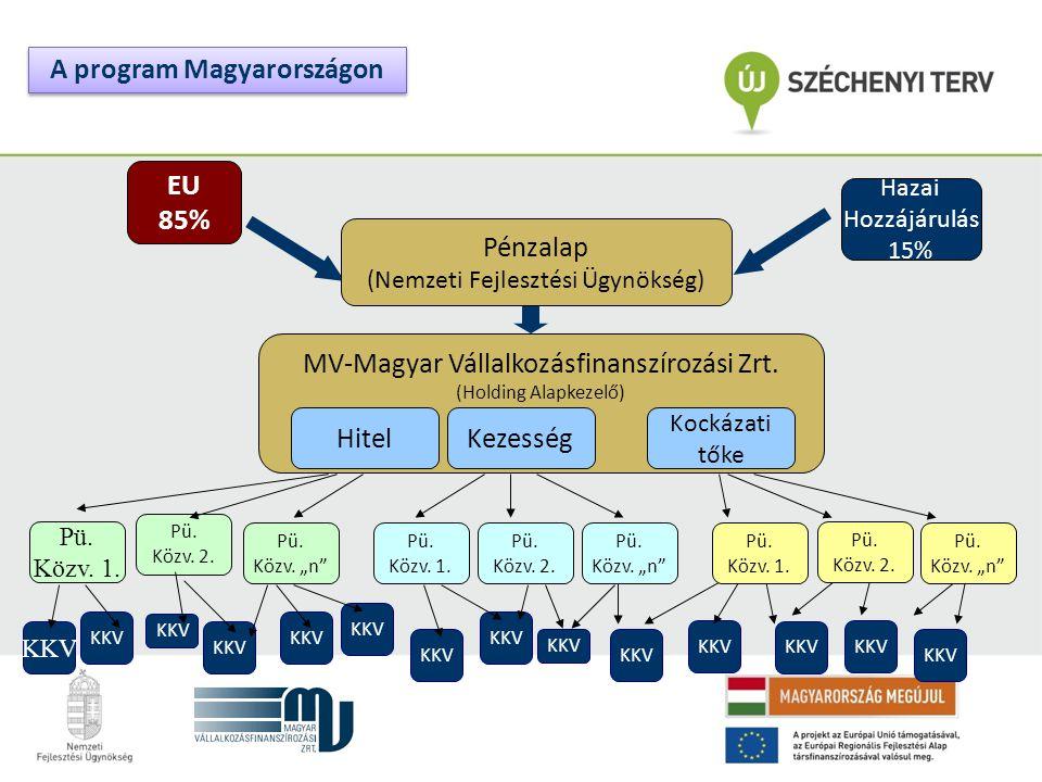 """KKV EU 85% Pü. Közv. 2. Pü. Közv. """"n"""" Pü. Közv. 1. Pü. Közv. 2. Pü. Közv. """"n"""" Pü. Közv. 1. Pü. Közv. 2. Pü. Közv. """"n"""" Hazai Hozzájárulás 15% Pénzalap"""