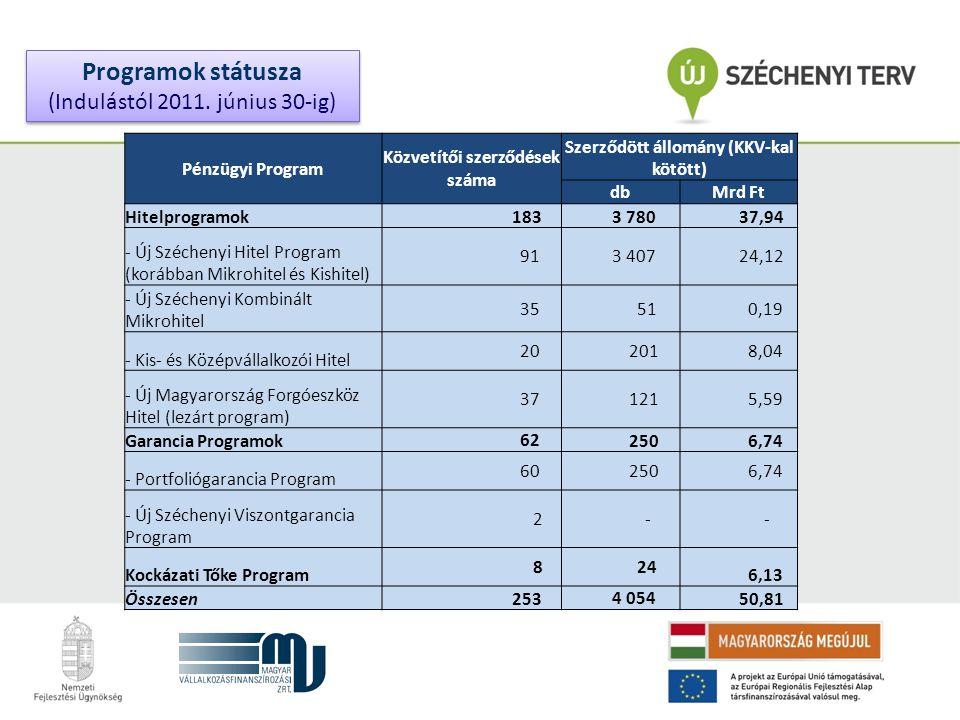 Programok státusza (Indulástól 2011. június 30-ig) Programok státusza (Indulástól 2011.