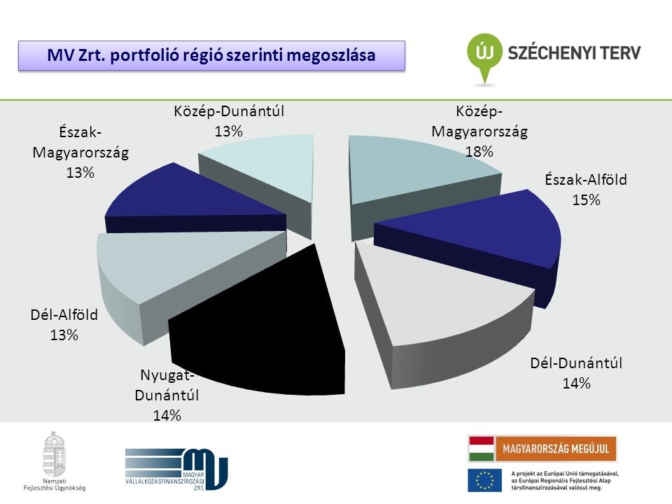 MV Zrt. portfolió régió szerinti megoszlása