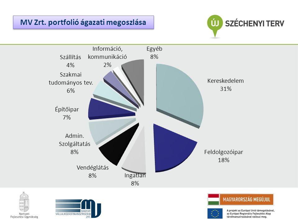 MV Zrt. portfolió ágazati megoszlása