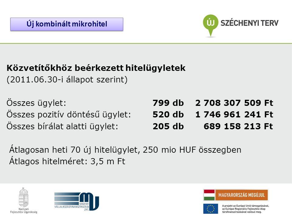 Közvetítőkhöz beérkezett hitelügyletek (2011.06.30-i állapot szerint) Összes ügylet: 799 db 2 708 307 509 Ft Összes pozitív döntésű ügylet:520 db 1 74