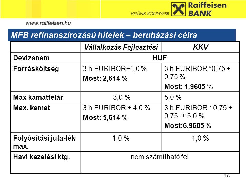 Sub - Heading 17. MFB refinanszírozású hitelek – beruházási célra Vállalkozás FejlesztésiKKV DevizanemHUF Forrásköltség3 h EURIBOR+1,0 % Most: 2,614 %