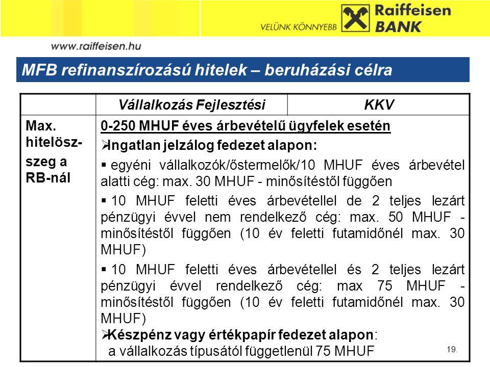 Sub - Heading 19. MFB refinanszírozású hitelek – beruházási célra Vállalkozás FejlesztésiKKV Max. hitelösz- szeg a RB-nál 0-250 MHUF éves árbevételű ü