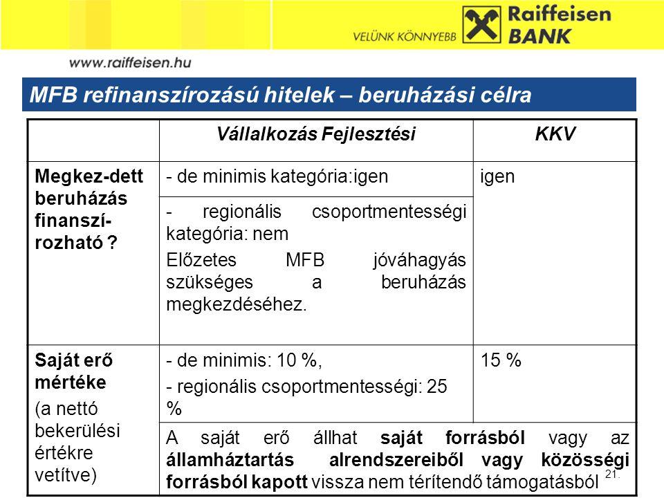 Sub - Heading 21. MFB refinanszírozású hitelek – beruházási célra Vállalkozás FejlesztésiKKV Megkez-dett beruházás finanszí- rozható ? - de minimis ka