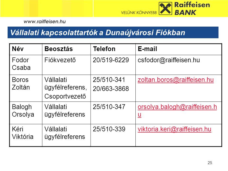Sub - Heading 25. Vállalati kapcsolattartók a Dunaújvárosi Fiókban NévBeosztásTelefonE-mail Fodor Csaba Fiókvezető20/519-6229csfodor@raiffeisen.hu Bor