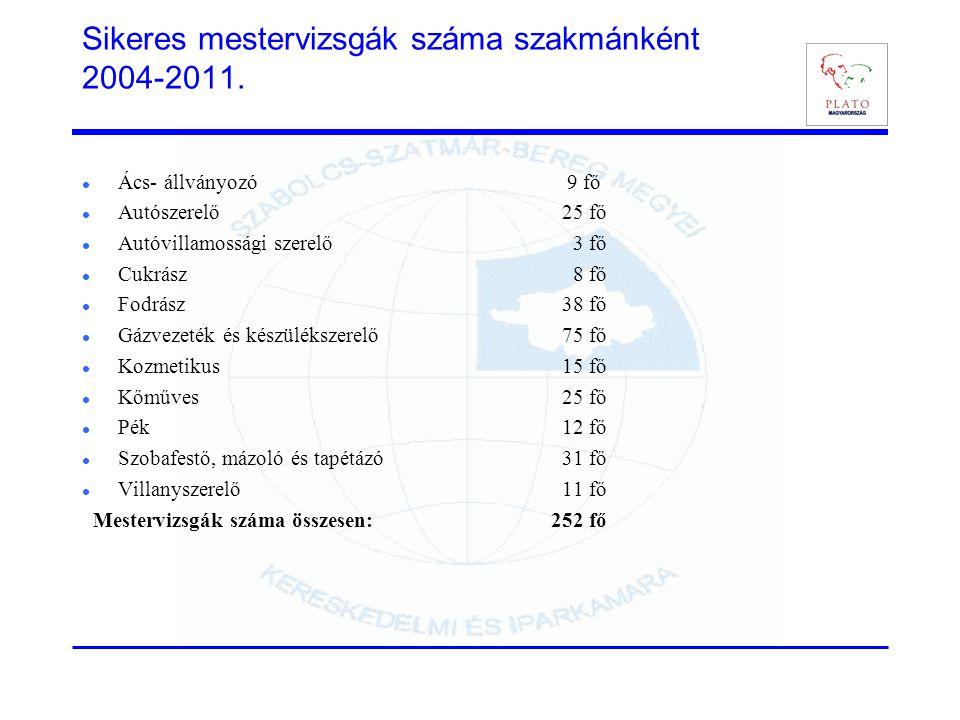Sikeres mestervizsgák száma szakmánként 2004-2011.  Ács- állványozó 9 fő  Autószerelő25 fő  Autóvillamossági szerelő 3 fő  Cukrász 8 fő  Fodrász3
