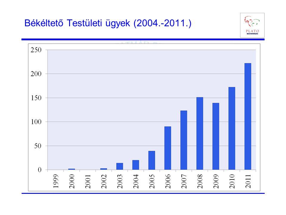 Békéltető Testületi ügyek (2004.-2011.)